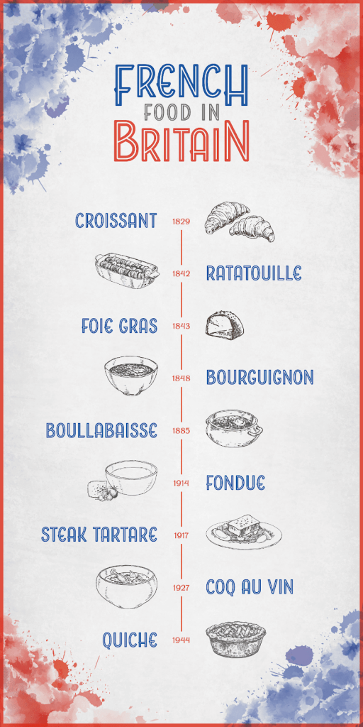 timeline of french food in the UK