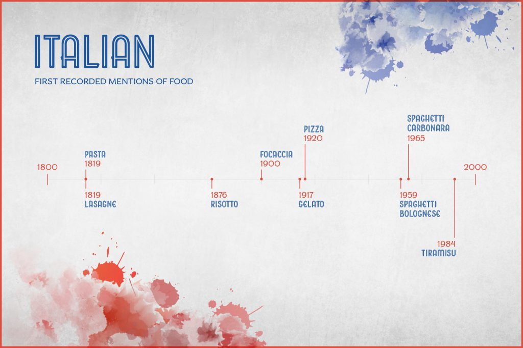 graphic showing the history of italian food