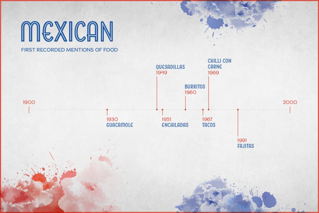 history of mexican food